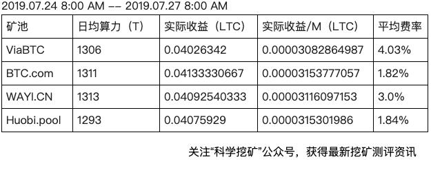 5d3e5e8ba7afa1564368523 - 【测评】莱特币矿池测评 | 第三期 | ViaBTC BTC.com WAYI.CN Huobi.pool