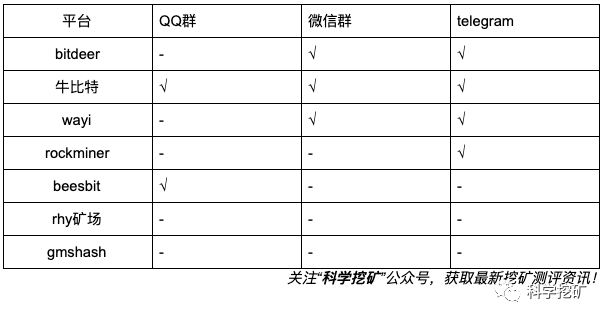 5d58f24aaa1611566110282 - 【测评】云算力安全测评 | Bitdeer OXBTC RHY WAYI beesbit gmshash