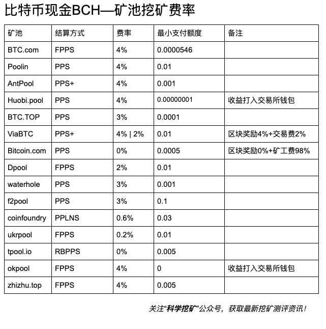 5d63a30adbe5a1566810890 - 【测评】BCH矿池测评 | 第二期 | Bitcoin.com  Dpool okpool