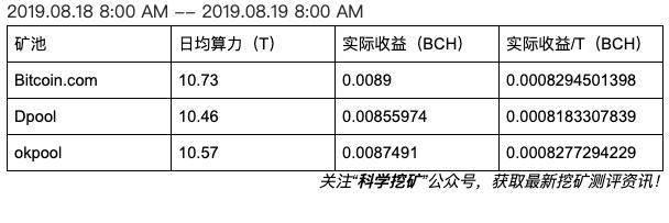 5d63a30b70ea91566810891 - 【测评】BCH矿池测评 | 第二期 | Bitcoin.com  Dpool okpool