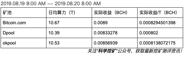 5d63a30bdef401566810891 - 【测评】BCH矿池测评 | 第二期 | Bitcoin.com  Dpool okpool