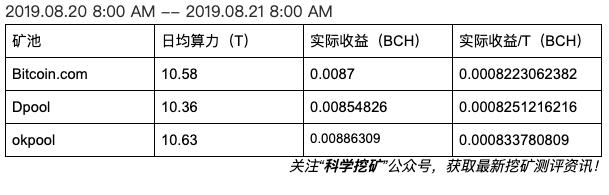 5d63a30c216491566810892 - 【测评】BCH矿池测评 | 第二期 | Bitcoin.com  Dpool okpool