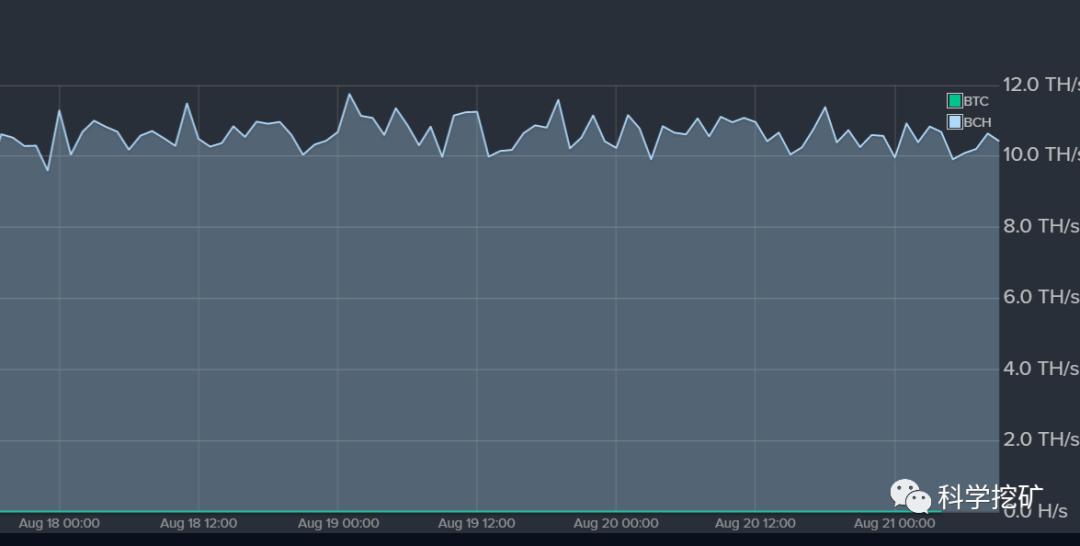 5d63a30c80d9b1566810892 - 【测评】BCH矿池测评 | 第二期 | Bitcoin.com  Dpool okpool