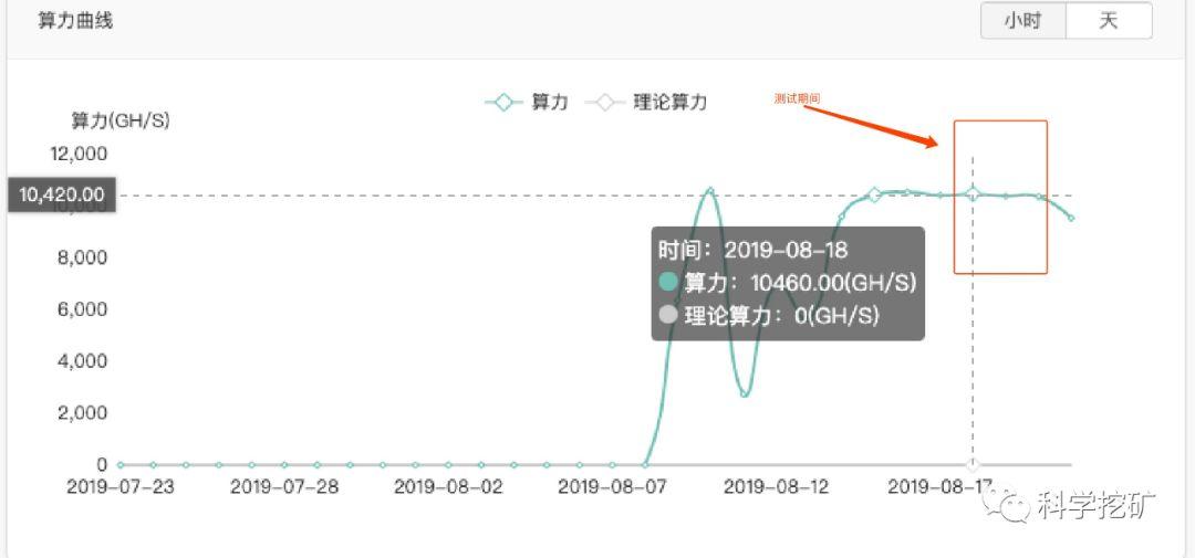 5d63a30d0c4881566810893 - 【测评】BCH矿池测评 | 第二期 | Bitcoin.com  Dpool okpool