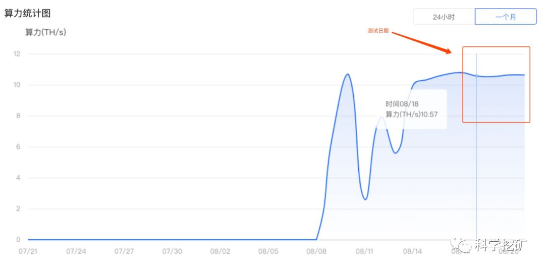 5d63a30d699661566810893 - 【测评】BCH矿池测评 | 第二期 | Bitcoin.com  Dpool okpool