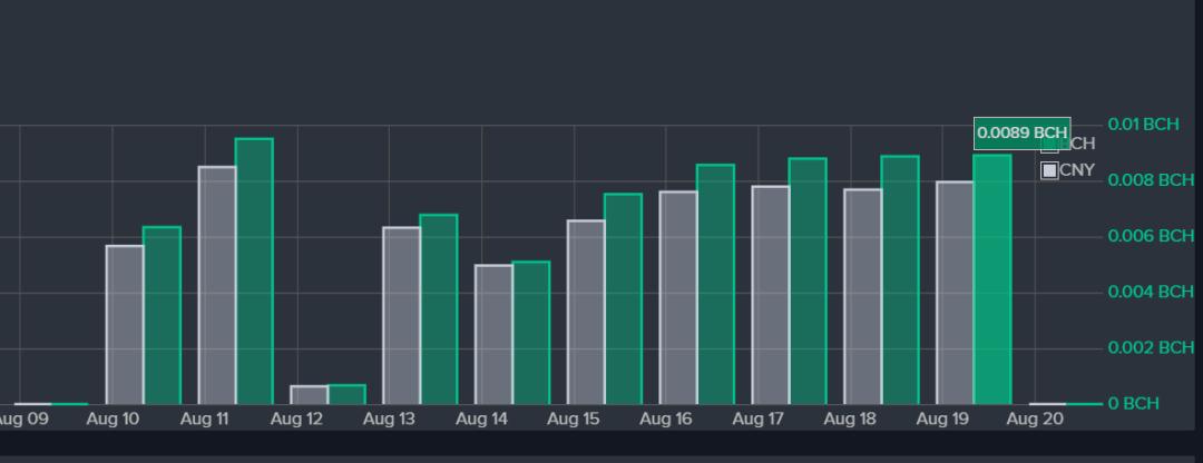 5d63a30e4991d1566810894 - 【测评】BCH矿池测评 | 第二期 | Bitcoin.com  Dpool okpool