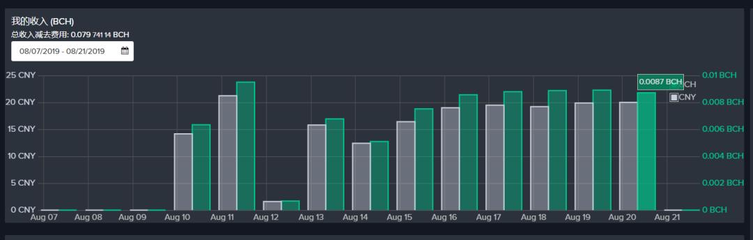 5d63a30f4ff2c1566810895 - 【测评】BCH矿池测评 | 第二期 | Bitcoin.com  Dpool okpool