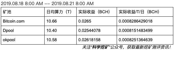5d63a310c3ca41566810896 - 【测评】BCH矿池测评 | 第二期 | Bitcoin.com  Dpool okpool