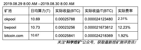 5d6f203d4a1a81567563837 - 【测评】比特币矿池测评|第四期 | OK矿池 BWpool bitcoin.com