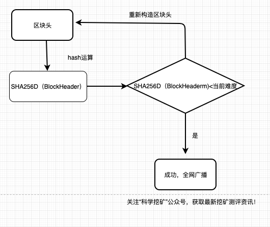 5d844e0e65f101568951822 - 【三】POW挖矿逻辑过程