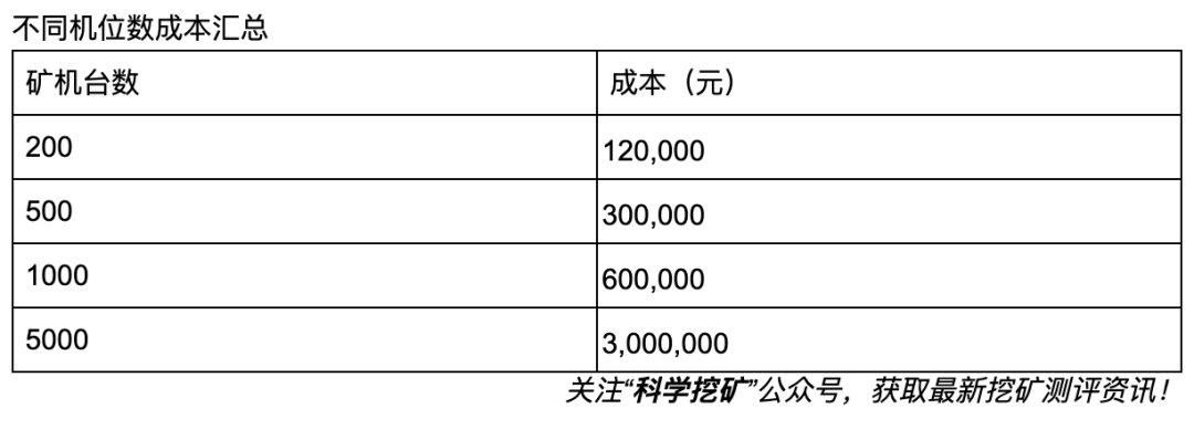 5d8f4348526fa1569669960 - 【冷知识】矿场建设成本计算方法!