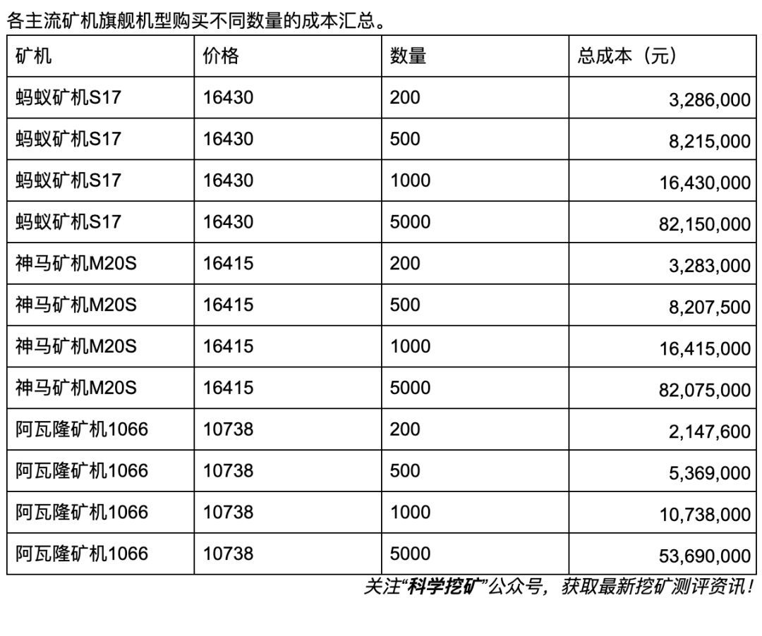 5d8f4348aad6c1569669960 - 【冷知识】矿场建设成本计算方法!