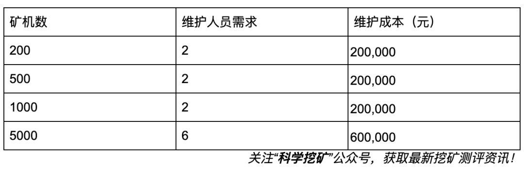 5d8f43491fa7e1569669961 - 【冷知识】矿场建设成本计算方法!