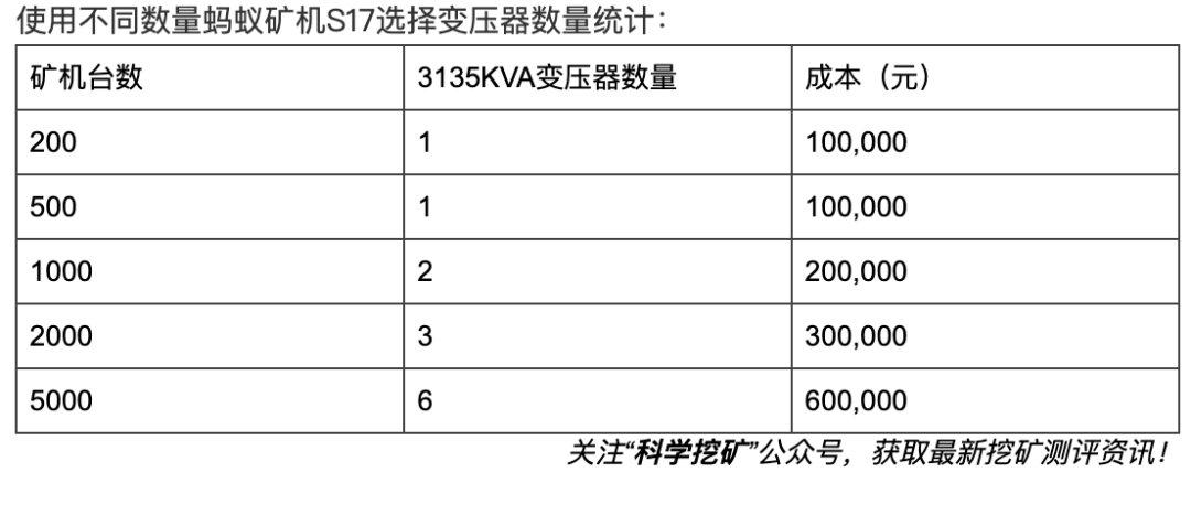 5d8f434b353691569669963 - 【冷知识】矿场建设成本计算方法!