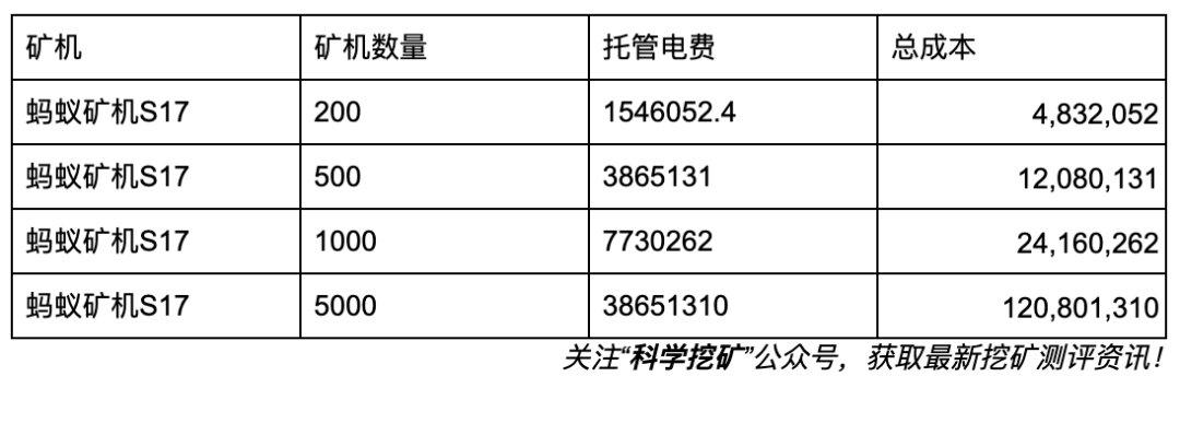 5d8f434c12e751569669964 - 【冷知识】矿场建设成本计算方法!