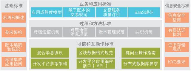 成都链博科技:区块链行业技术标准亟待制订