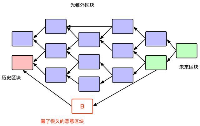 Conflux 研究院 | 如何推测区块的生成时间——曾经的尝试